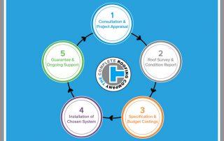 5 steps to waterproofing success
